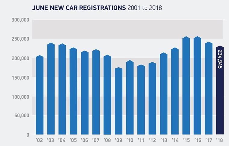 june car registrations 2002 - 2018