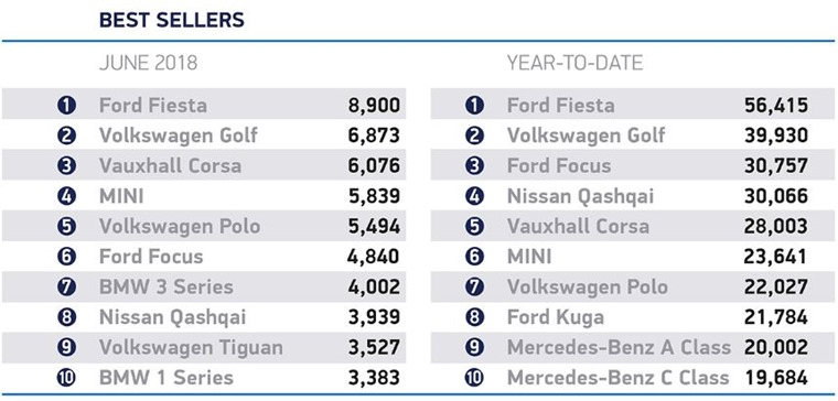 June car registrations best sellers