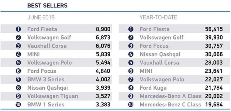 June car registrations best sellers