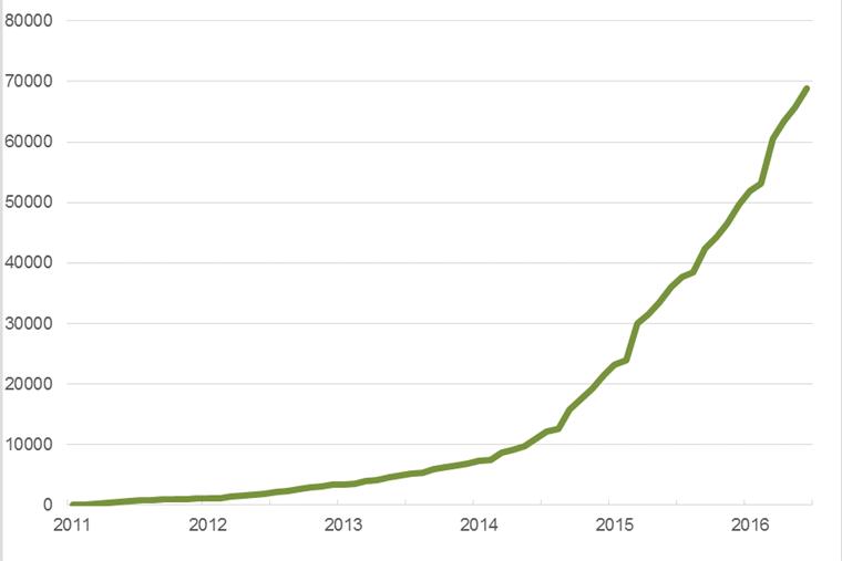 EV uptake has increased year-on-year since 2011