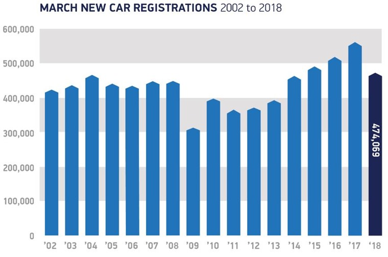 March car registrations year-on-year