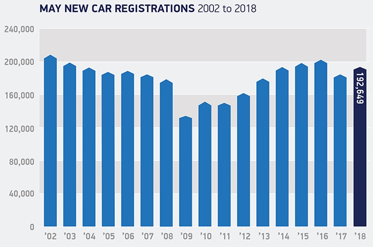 May registrations 2002 to 2018