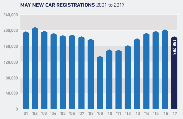 May new car registrations – year-on year