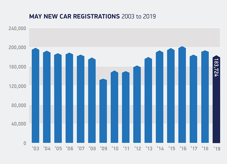 May registrations-2003-to-2019