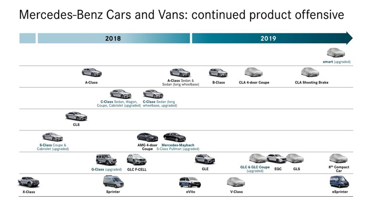 Mercedes-Benz roadmap 2018 to 2020