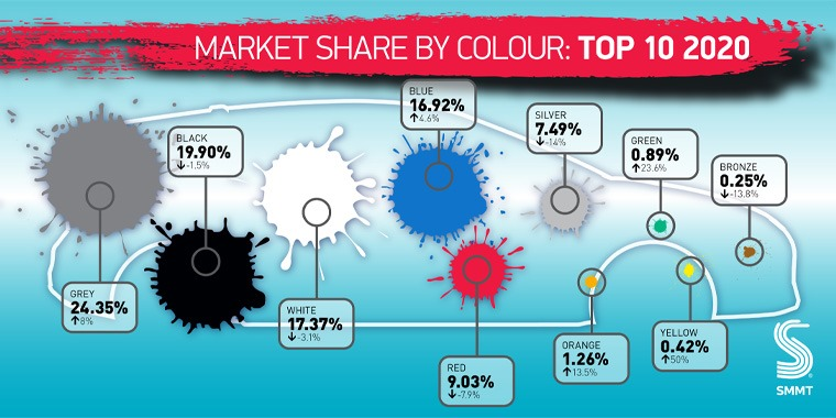 SMMT car market share by colour in 2020