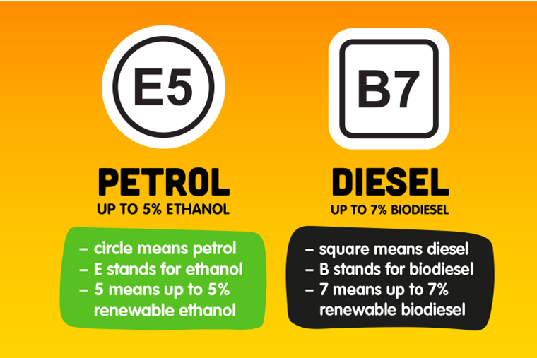 Everything you need to know about new petrol station labels