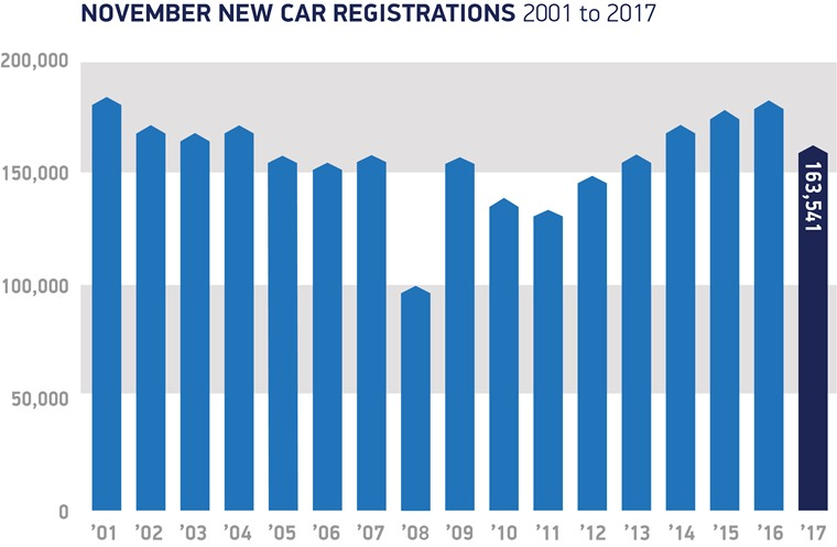 Nov registrations, 2001 - 2017