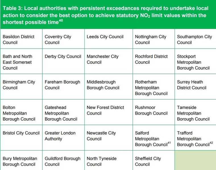 Local authority areas that could become Clean Air Zones.