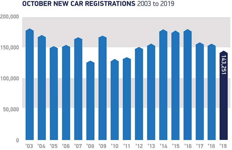 October 2019 registrations through the years