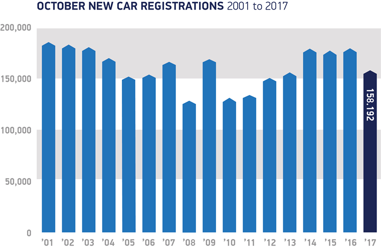 SMMT registration data October 2001 - 2018