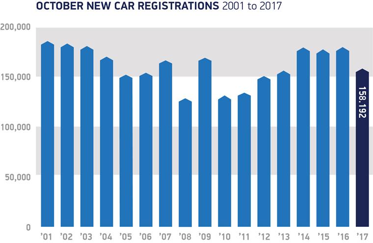 SMMT registration data October 2001 - 2018