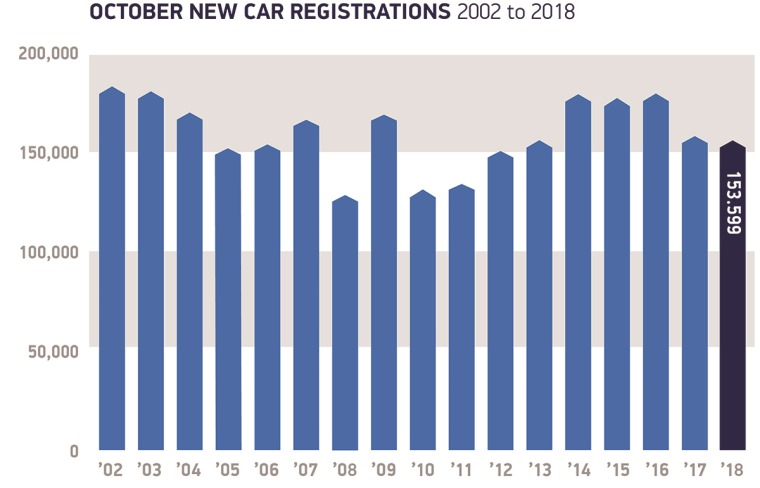 August registrations 2001 to 2017