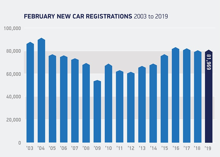 registrations February 2019