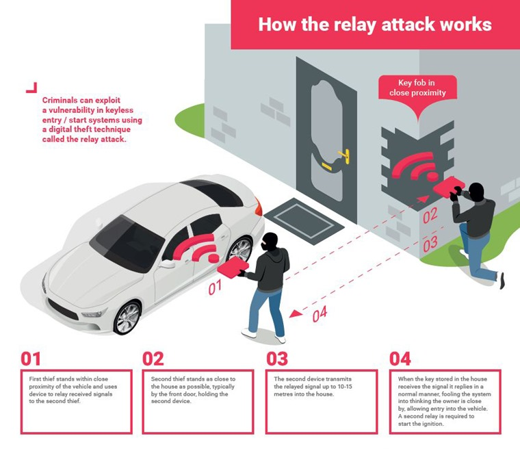 Relay car theft: What is it, how can you prevent it, and