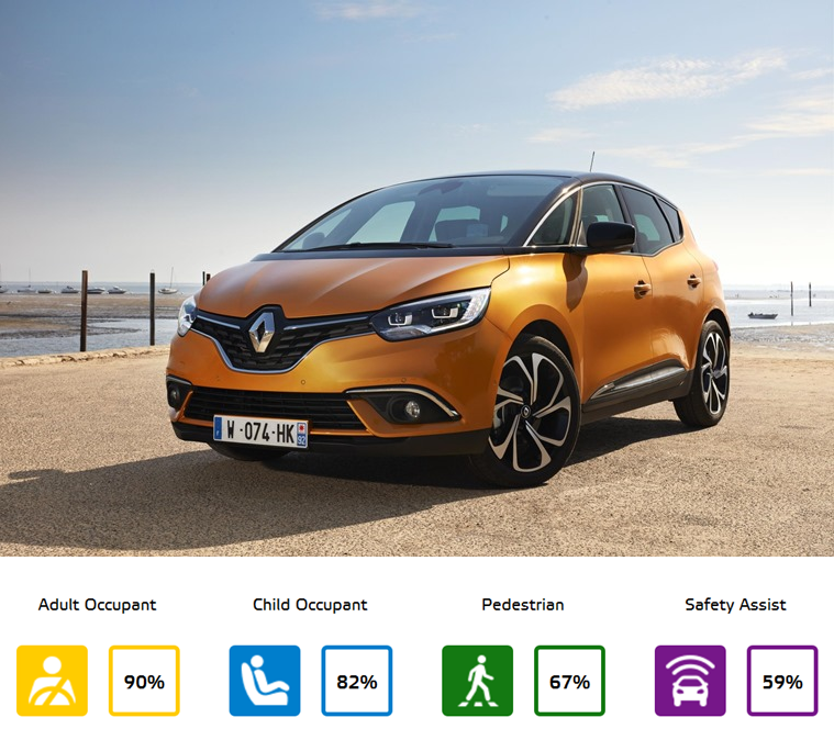 Renault Scenic Euro NCAP results.
