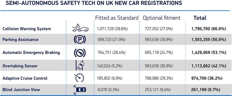 Semi autonomous safety tech (UK registrations 2017)
