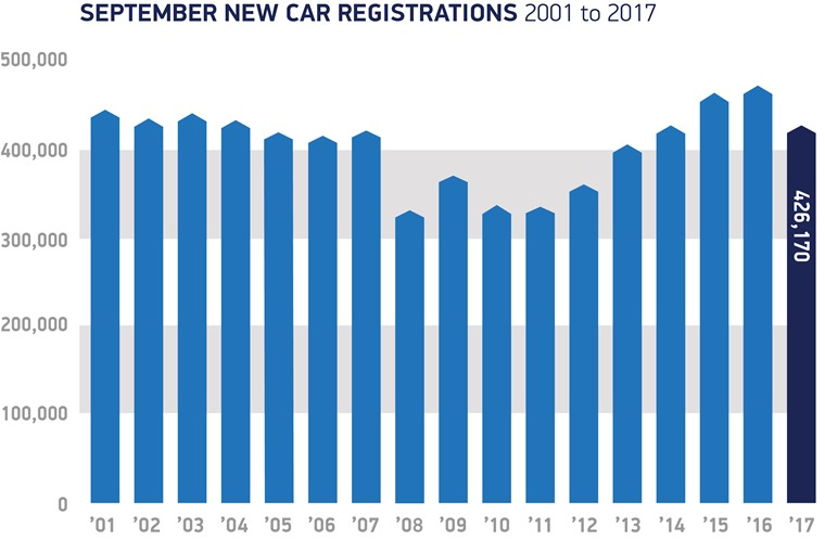 September-registrations-2001-to-2017