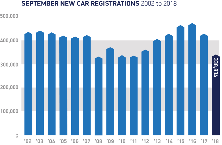 September-registrations-2002-to-2018