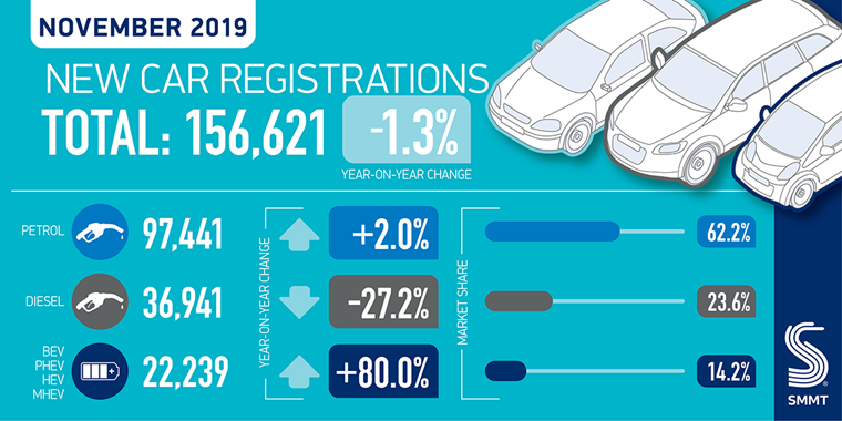 SMMT Car Reg twitter graphic monthly-01