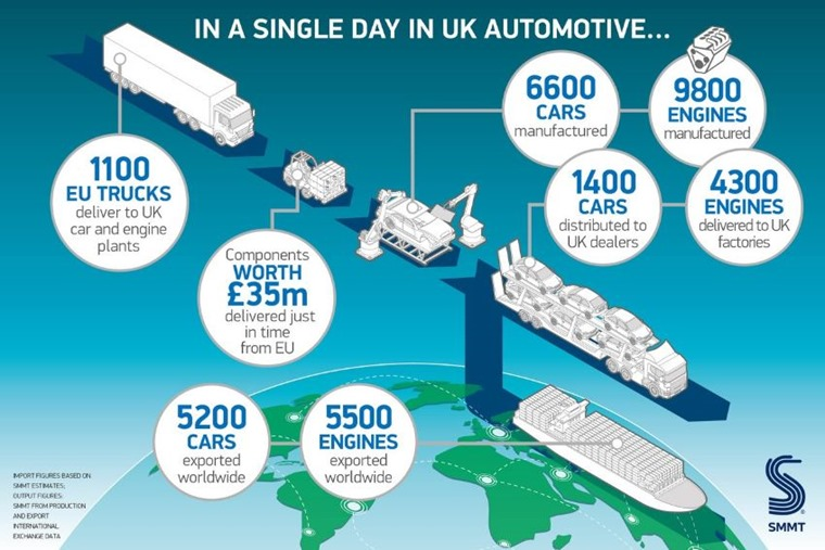 "SMMT ""a single day in UK automotive"" Nov 2017"
