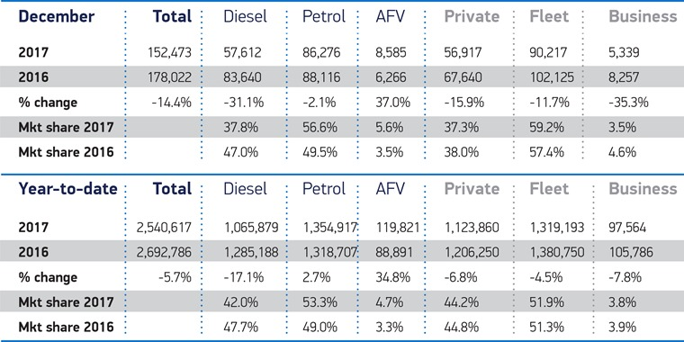 AFV and petrol registrations grow, but fail to offset diesel decline.