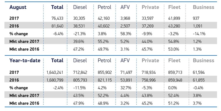 AFVs on the up, diesel down