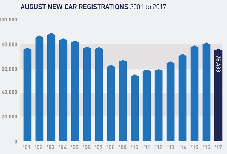 August new car registrations (2001 - present)