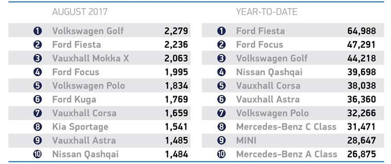 The top ten most popular cars in August and in the year-to-date.