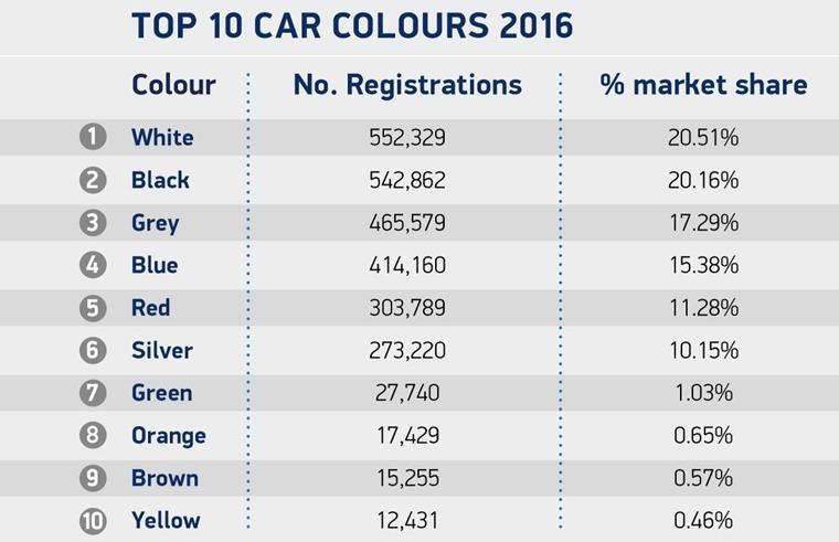 Top ten car colours of 2016