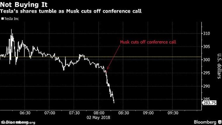 Tesla share price