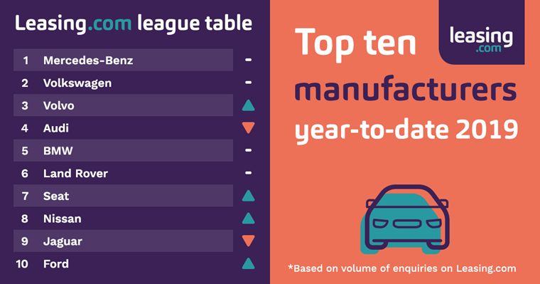 Leasing.com League Table - Manufacturer enquiries February 2019