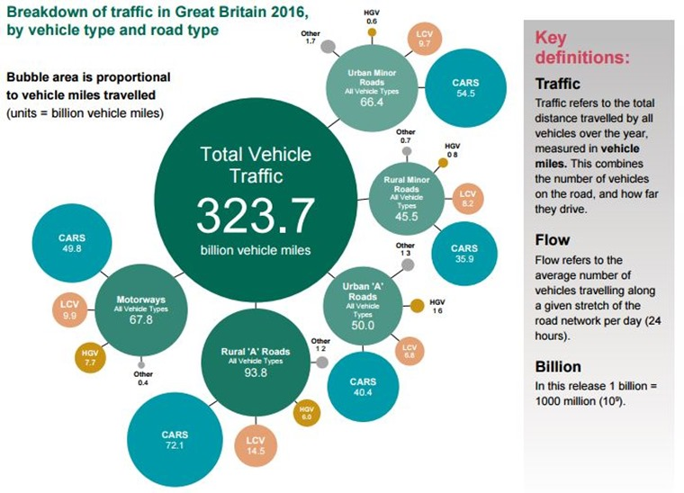 total vehicle traffic