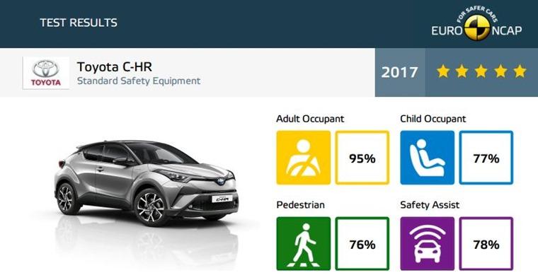 Toyota C-HR Euro NCAP