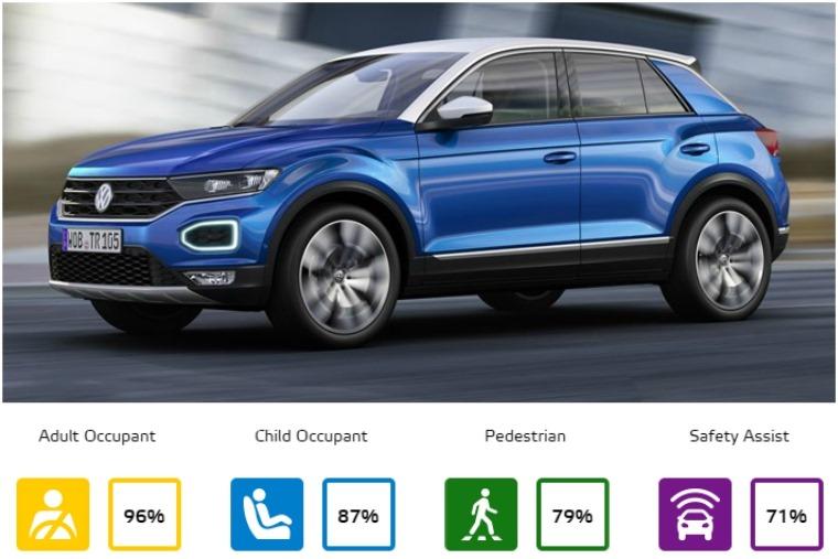 Small off-road class – Volkswagen T-Roc