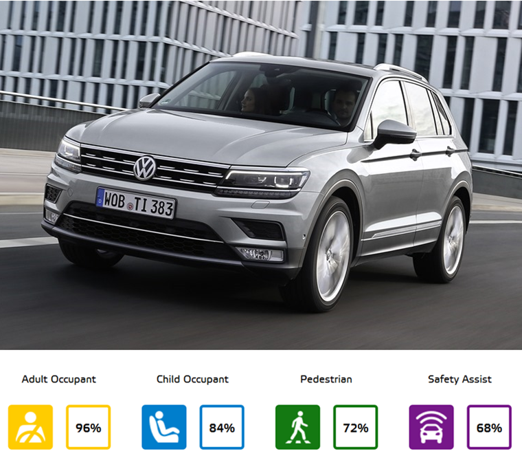 Volkswagen Tiguan Euro NCAP results.