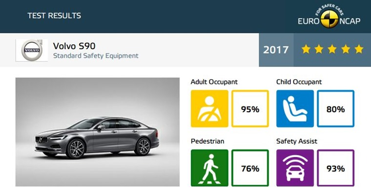 Volvo S90 Euro NCAP