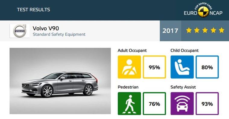 Volvo V90 Euro NCAP