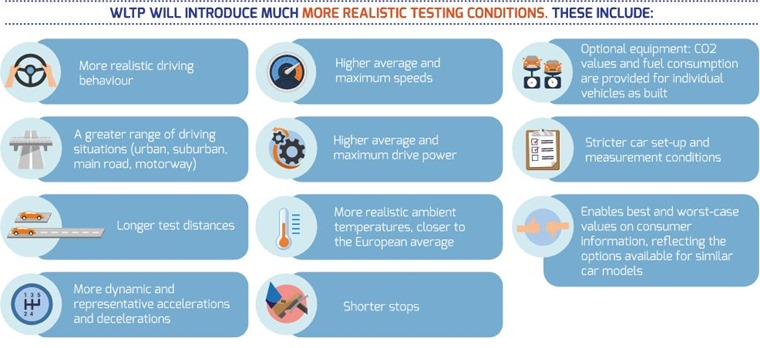 WLTP will introduce more realistic testing conditions.