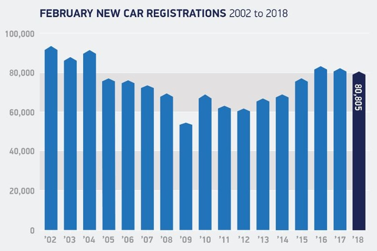 Year-on-year registrations 2002 - 2018